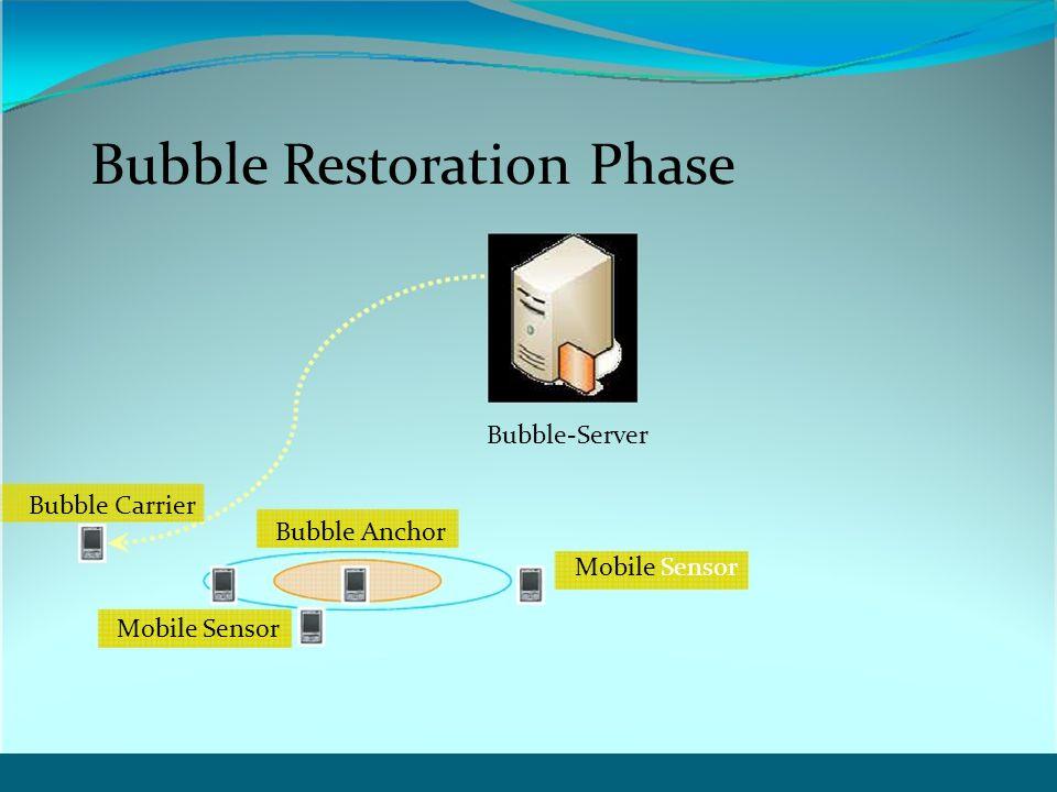 Bubble-Server Bubble Carrier Bubble Anchor Mobile Sensor Bubble Restoration Phase