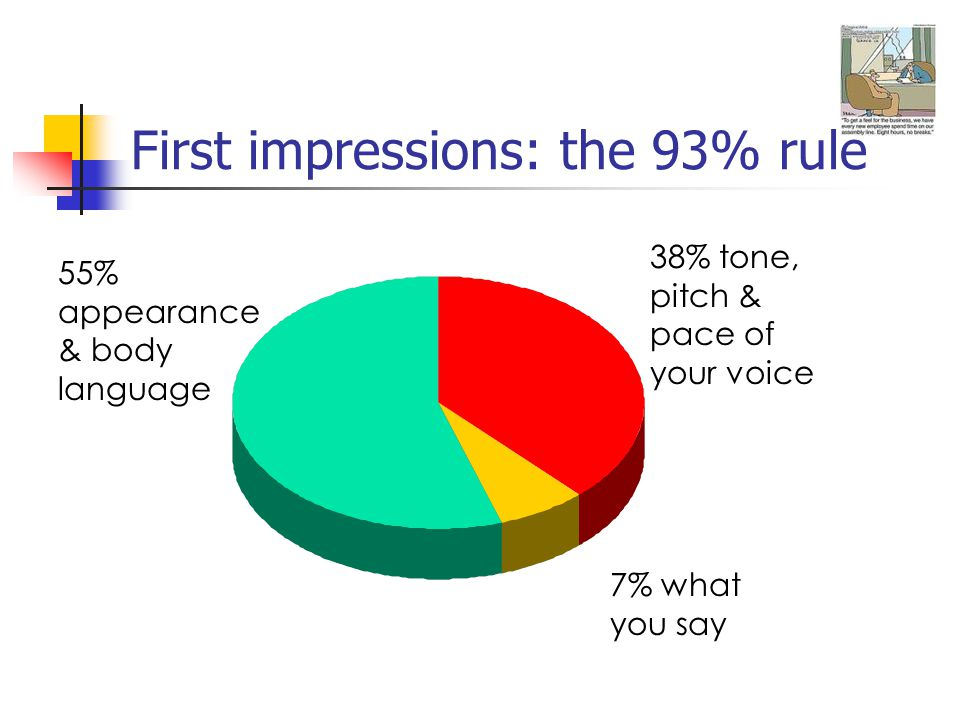 First impressions: the 93% rule 55% appearance & body language 38% tone, pitch & pace of your voice 7% what you say