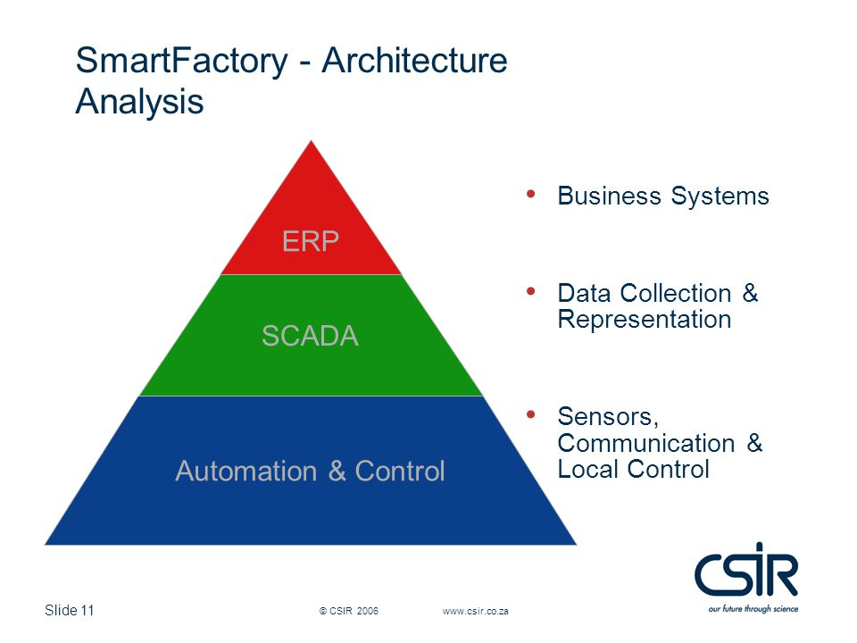 Slide 11 © CSIR 2006 www.csir.co.za SmartFactory - Architecture Analysis SCADA ERP Automation & Control Business Systems Data Collection & Representat