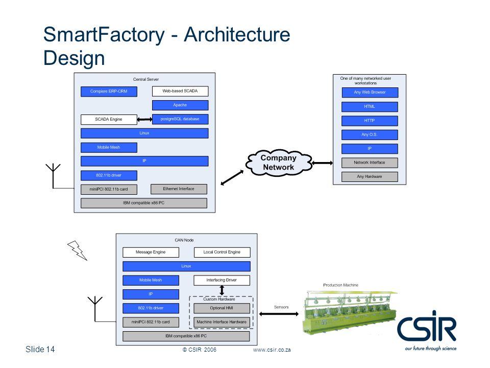 Slide 14 © CSIR 2006 www.csir.co.za SmartFactory - Architecture Design
