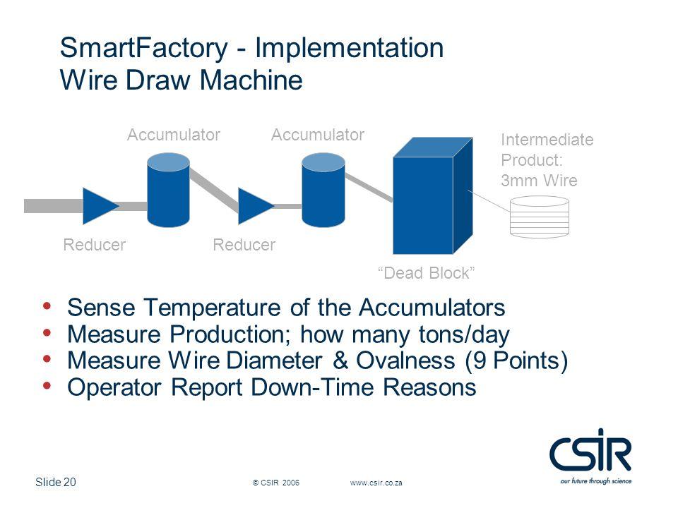 "Slide 20 © CSIR 2006 www.csir.co.za SmartFactory - Implementation Wire Draw Machine Reducer Accumulator Reducer Accumulator ""Dead Block"" Intermediate"