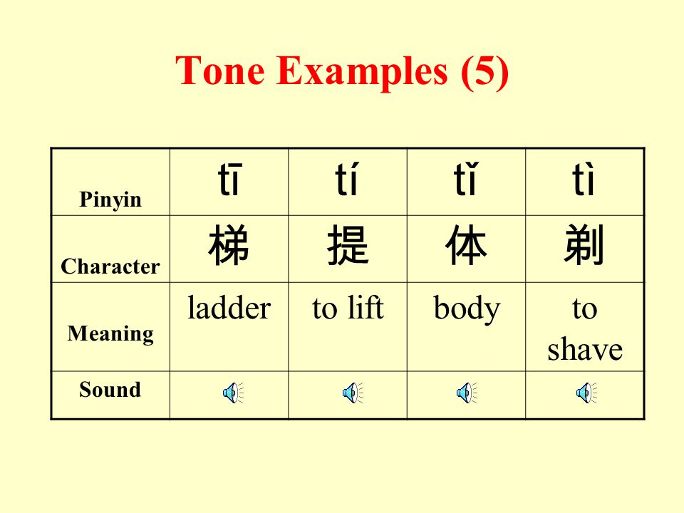 Tone Examples (4) Pinyin dādádádǎdǎdàdà Character 搭答打大 Meaning to build up to answer to hitbig Sound