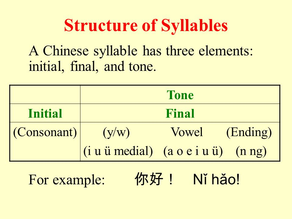 Pinyin System The Pinyin system is the Chinese phonetic alphabet for transliterating Chinese characters.