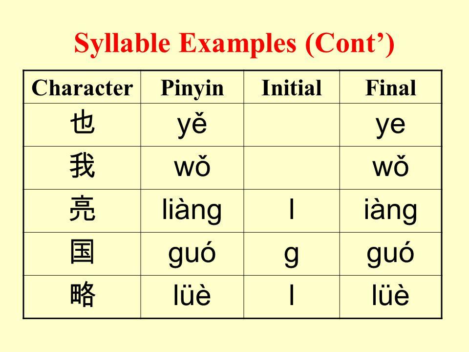 Syllable Examples CharacterPinyinInitialFinal 八bāba 好hǎohao 班bānban 忙mángmang