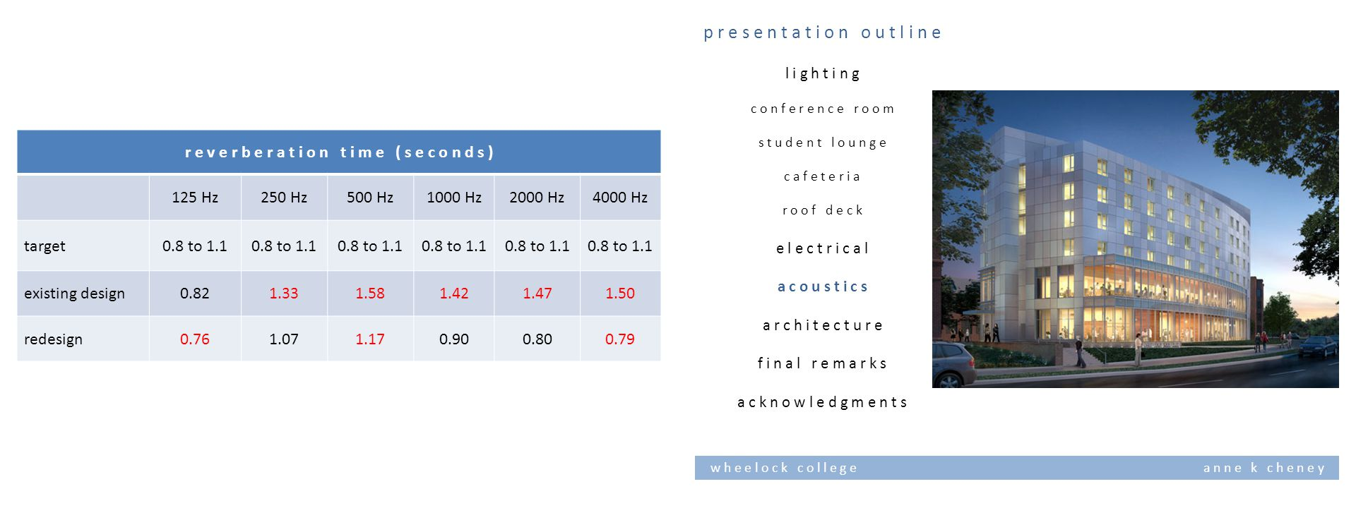 w h e e l o c k c o l l e g e a n n e k c h e n e y r e v e r b e r a t i o n t i m e ( s e c o n d s ) 125 Hz250 Hz500 Hz1000 Hz2000 Hz4000 Hz target