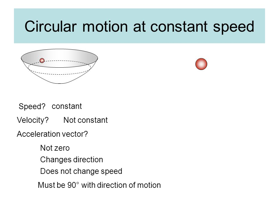 Circular motion at constant speed Speed. constant Velocity Not constant Acceleration vector.