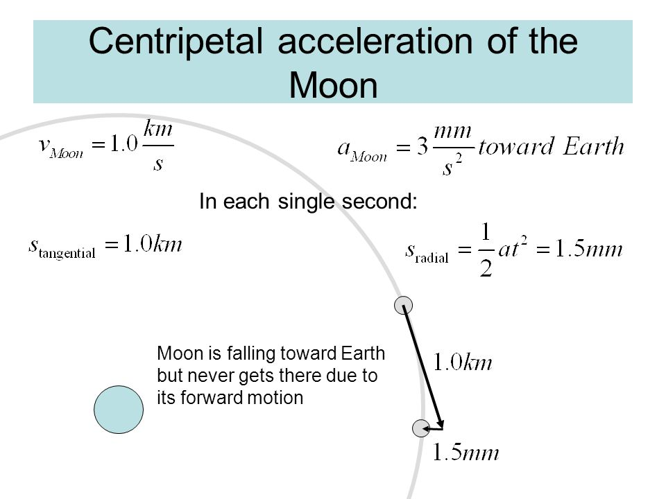 Centripetal acceleration of the Moon In each single second: Moon is falling toward Earth but never gets there due to its forward motion