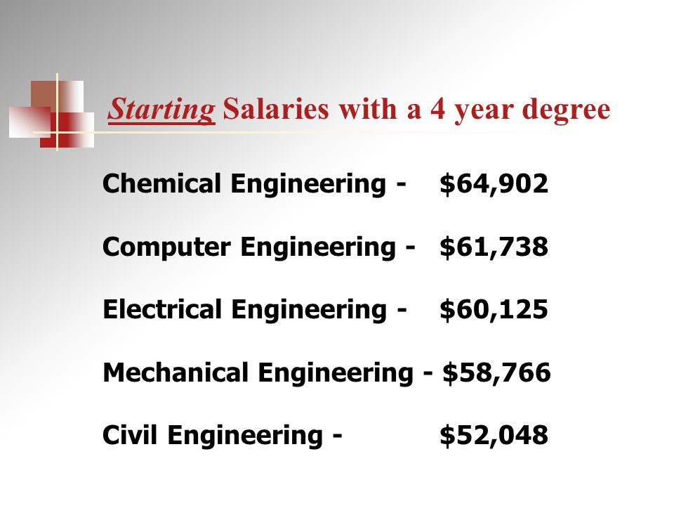 Chemical Engineering - $64,902 Computer Engineering - $61,738 Electrical Engineering - $60,125 Mechanical Engineering - $58,766 Civil Engineering - $52,048 Starting Salaries with a 4 year degree