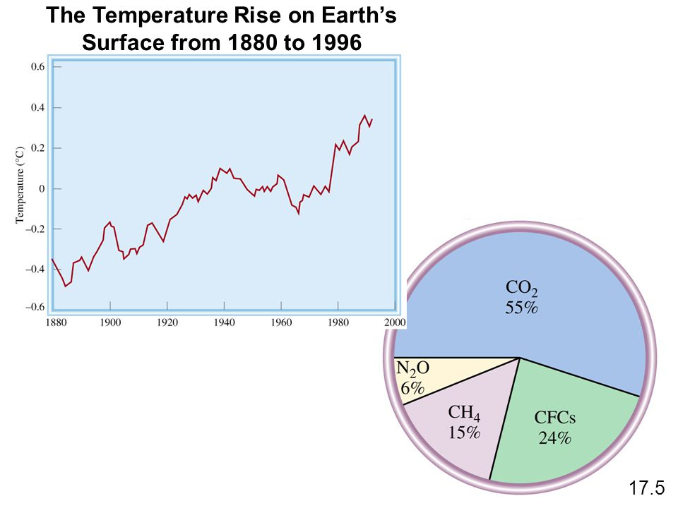 17.5 The Temperature Rise on Earth's Surface from 1880 to 1996
