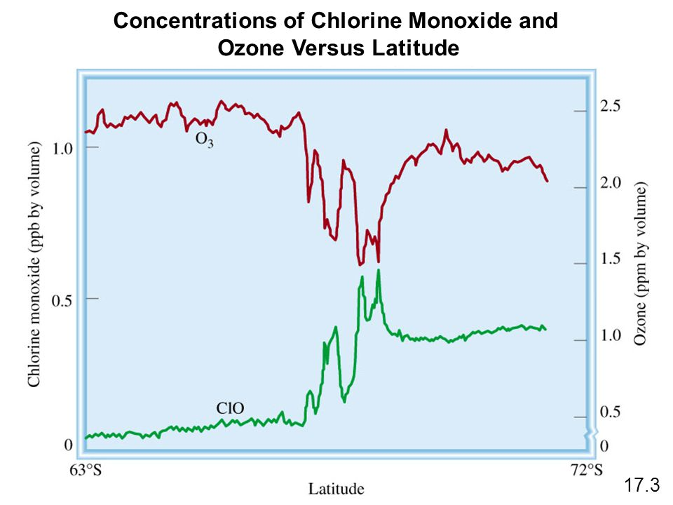 Concentrations of Chlorine Monoxide and Ozone Versus Latitude