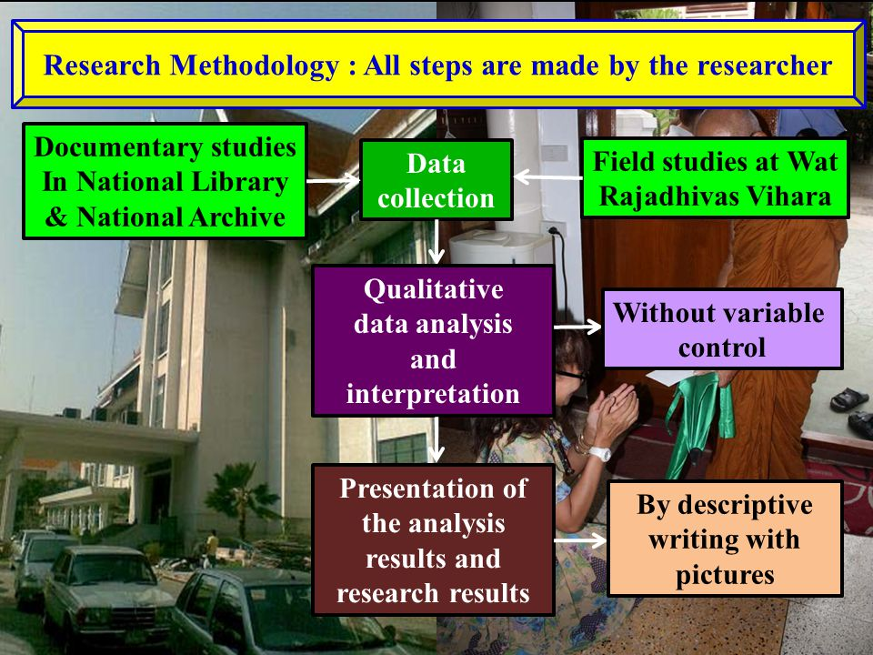Research Methodology : All steps are made by the researcher Data collection Documentary studies In National Library & National Archive Field studies at Wat Rajadhivas Vihara Qualitative data analysis and interpretation Without variable control Presentation of the analysis results and research results By descriptive writing with pictures