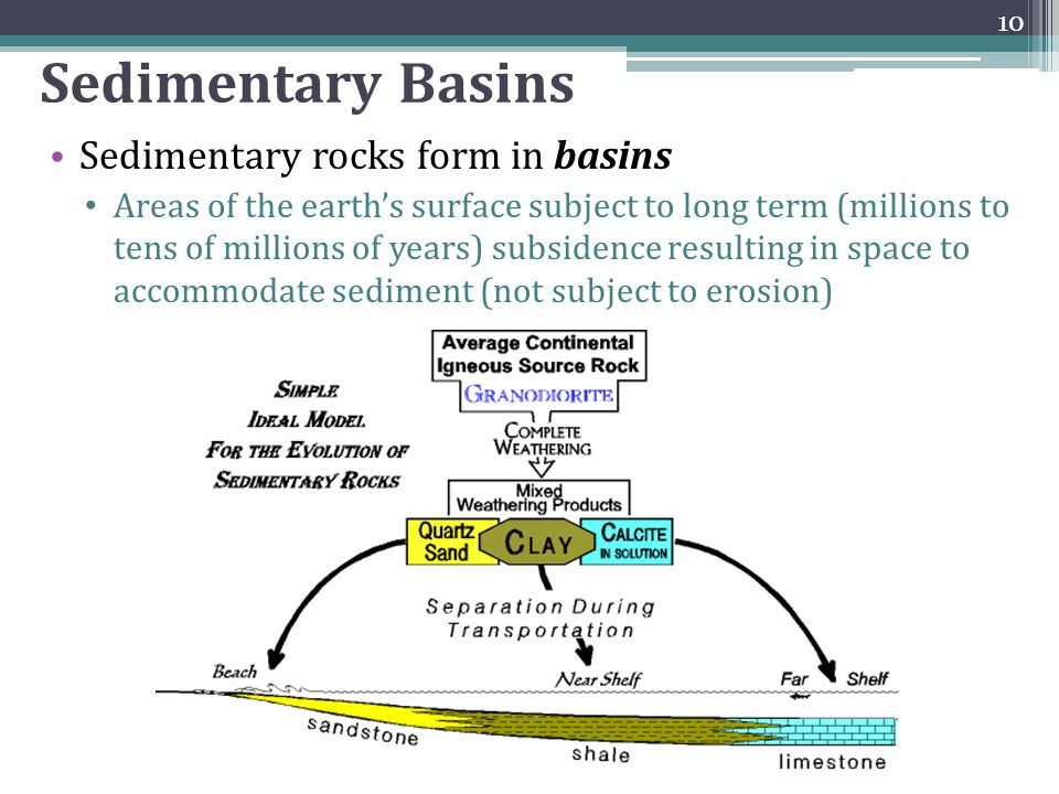 Sedimentary Basins Sedimentary rocks form in basins Areas of the earth's surface subject to long term (millions to tens of millions of years) subsiden