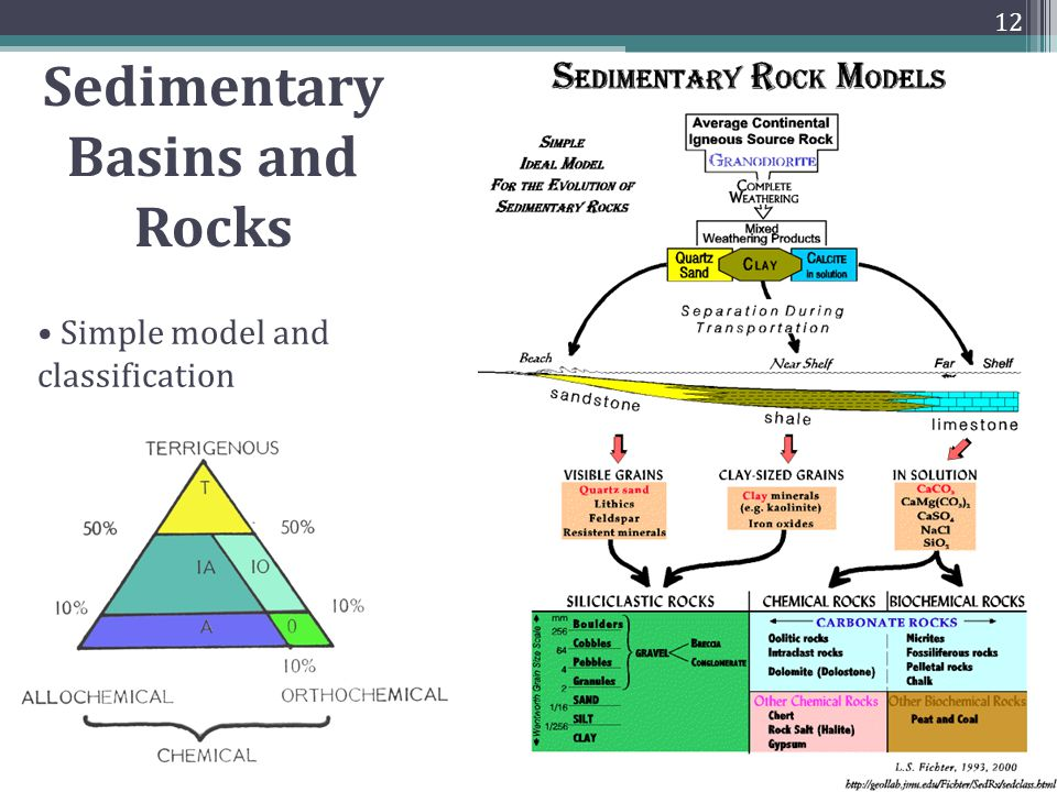 Simple model and classification 12 Sedimentary Basins and Rocks