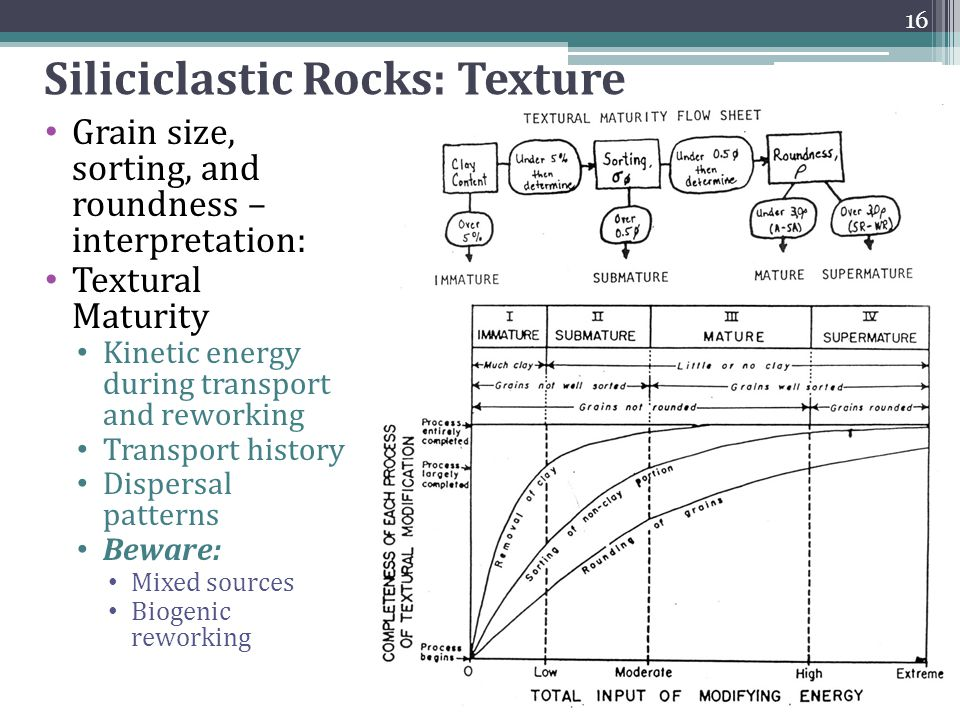 Siliciclastic Rocks: Texture Grain size, sorting, and roundness – interpretation: Textural Maturity Kinetic energy during transport and reworking Tran