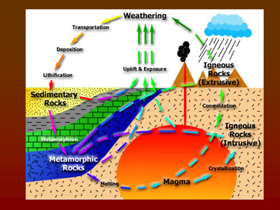 Transportation of sediments and formation of sedimentary rocks by mode of river water- deposition on the continent and on the ocean floor. Marine depo