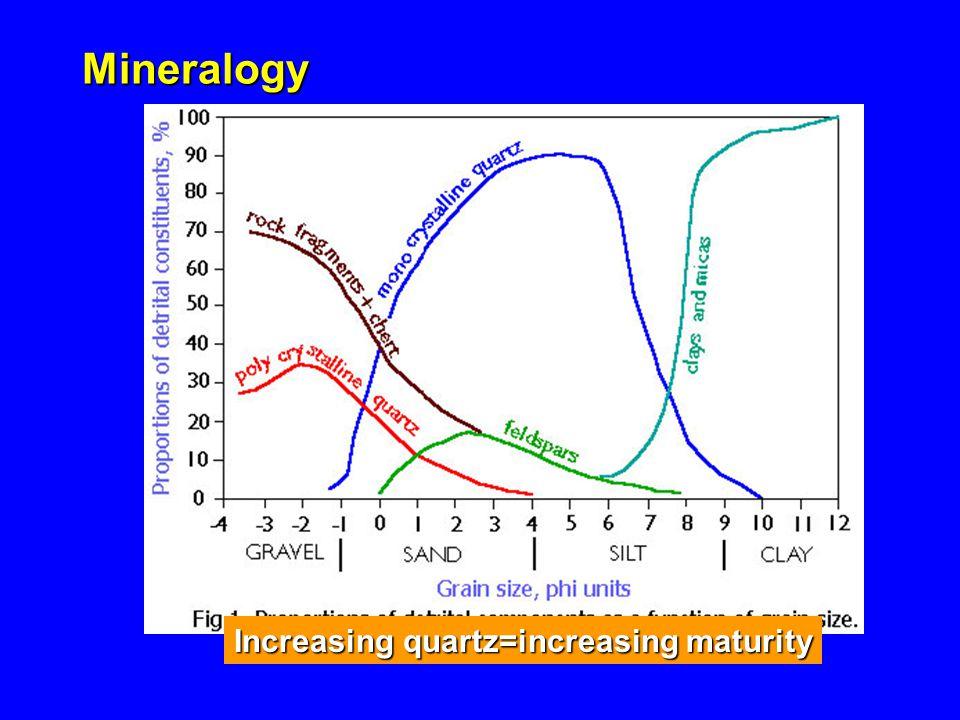 Mineralogy Increasing quartz=increasing maturity