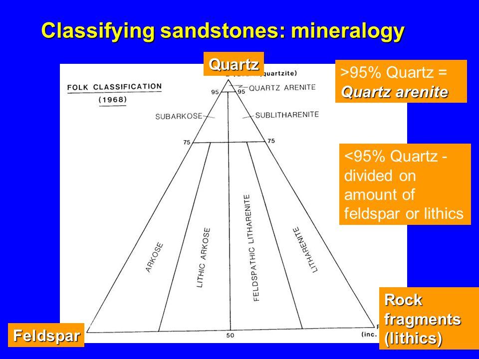 Classifying sandstones: mineralogy >95% Quartz = Quartz arenite Quartz Feldspar Rock fragments (lithics) <95% Quartz - divided on amount of feldspar or lithics