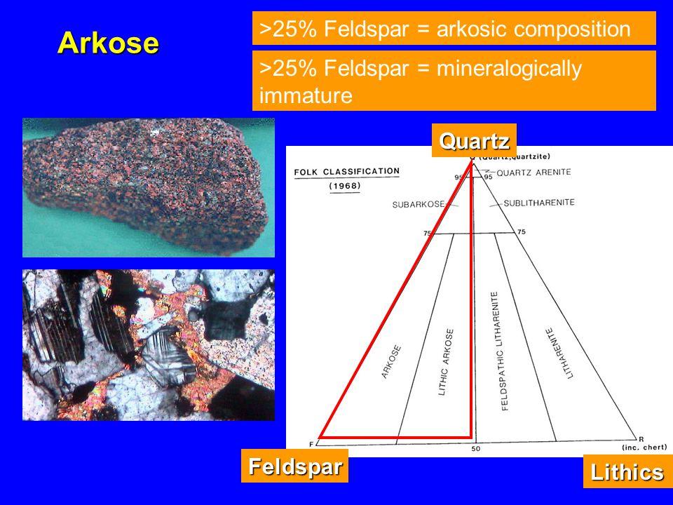 Arkose Quartz Feldspar Lithics >25% Feldspar = arkosic composition >25% Feldspar = mineralogically immature