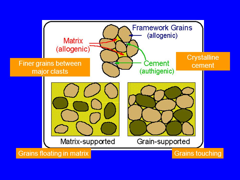 Grains floating in matrixGrains touching Finer grains between major clasts Crystalline cement