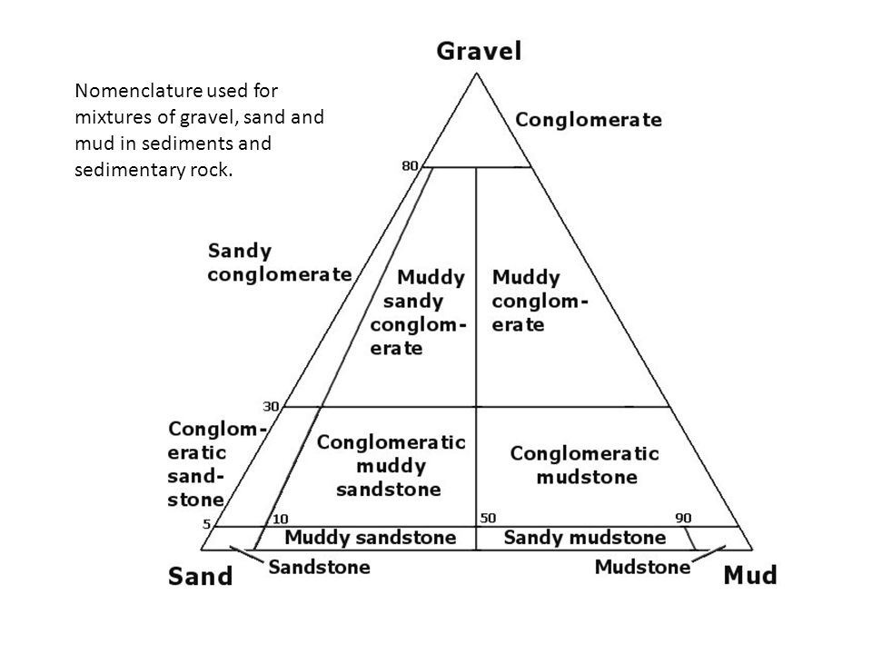Nomenclature used for mixtures of gravel, sand and mud in sediments and sedimentary rock.