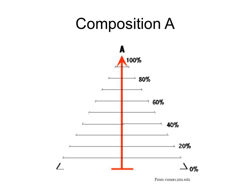 Composition A From csmres.jmu.edu