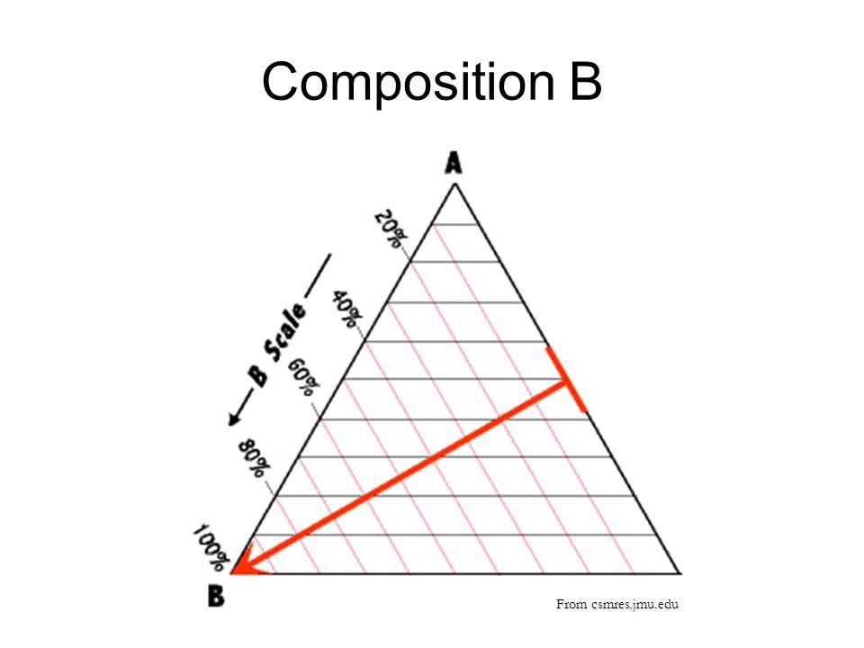 Composition B From csmres.jmu.edu