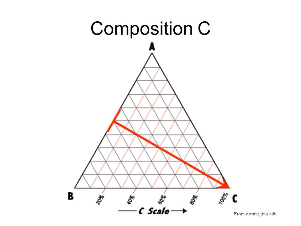 Composition C From csmres.jmu.edu