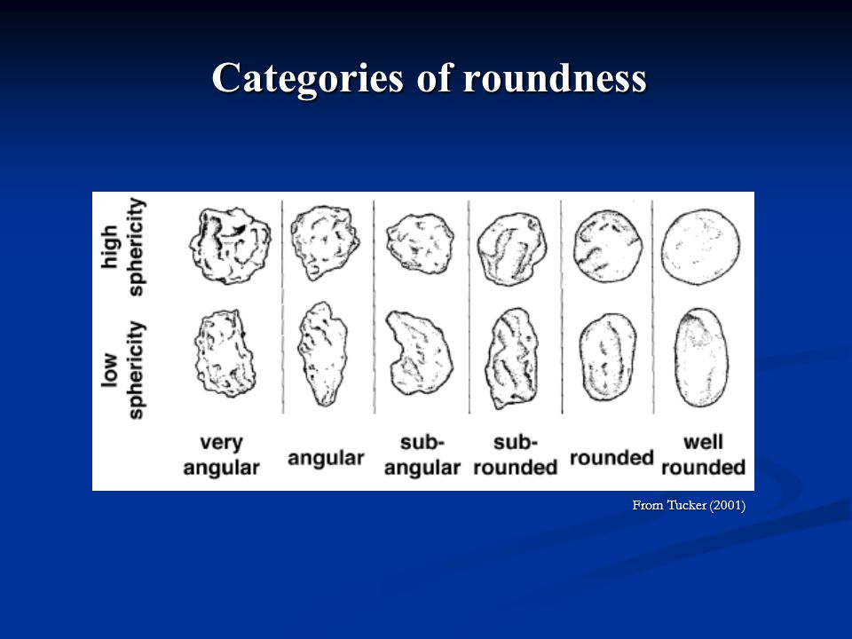 Categories of roundness From Tucker (2001) From Tucker (2001)