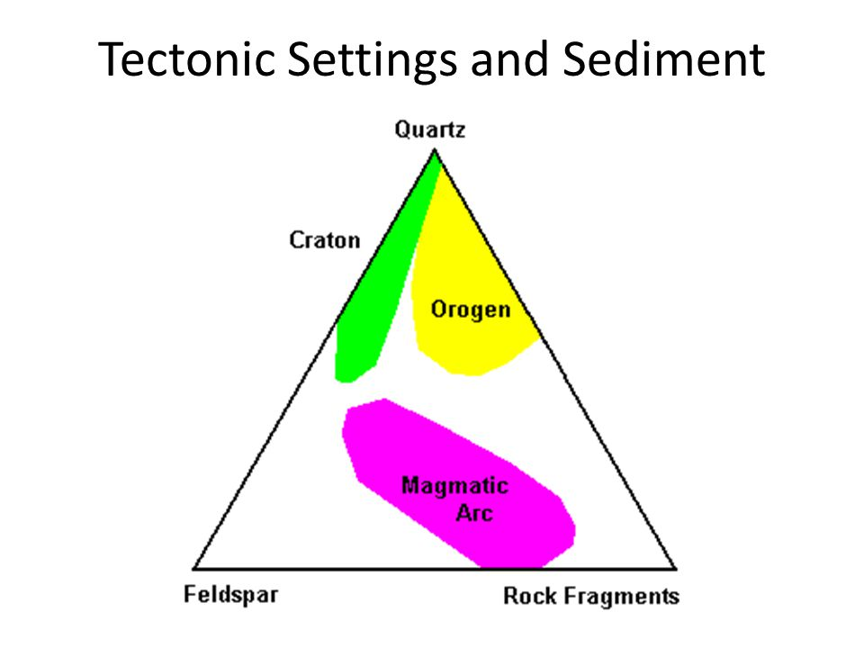 Tectonic Settings and Sediment