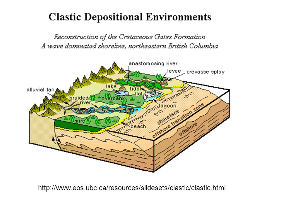 http://www.eos.ubc.ca/resources/slidesets/clastic/clastic.html