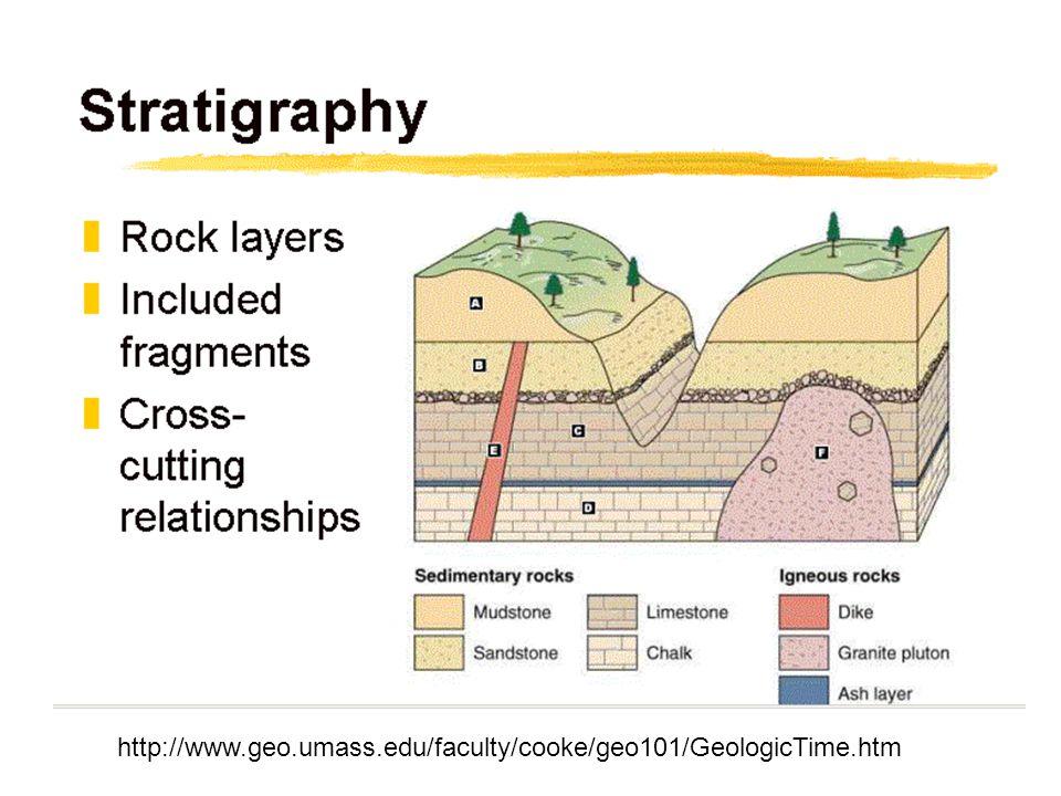 http://www.geo.umass.edu/faculty/cooke/geo101/GeologicTime.htm