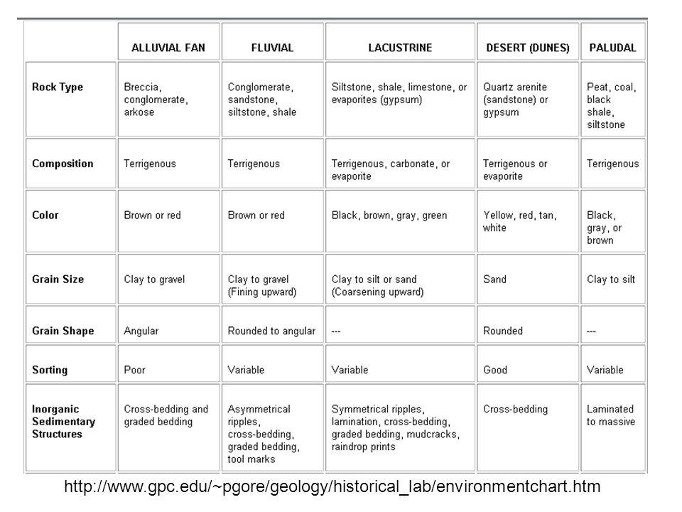http://www.gpc.edu/~pgore/geology/historical_lab/environmentchart.htm
