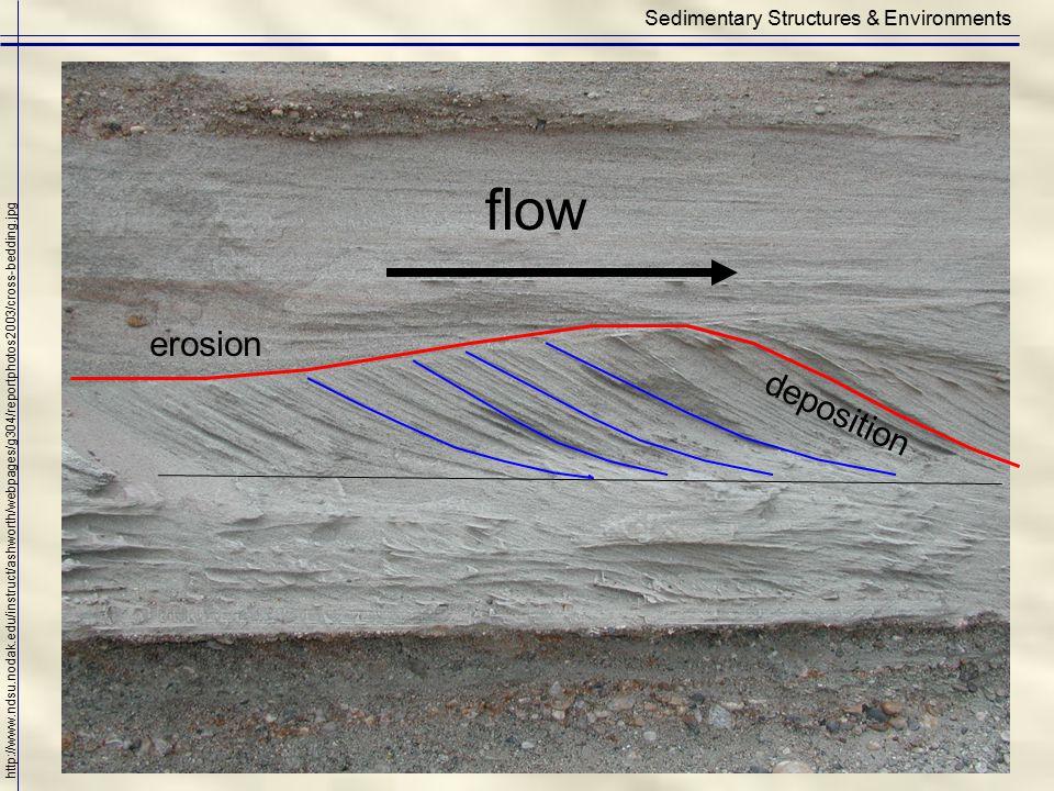 Sedimentary Structures & Environments http://www.ndsu.nodak.edu/instruct/ashworth/webpages/g304/reportphotos2003/cross-bedding.jpg flow erosion deposi