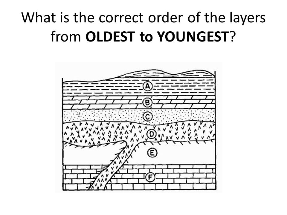 What is the correct order of the layers from OLDEST to YOUNGEST?
