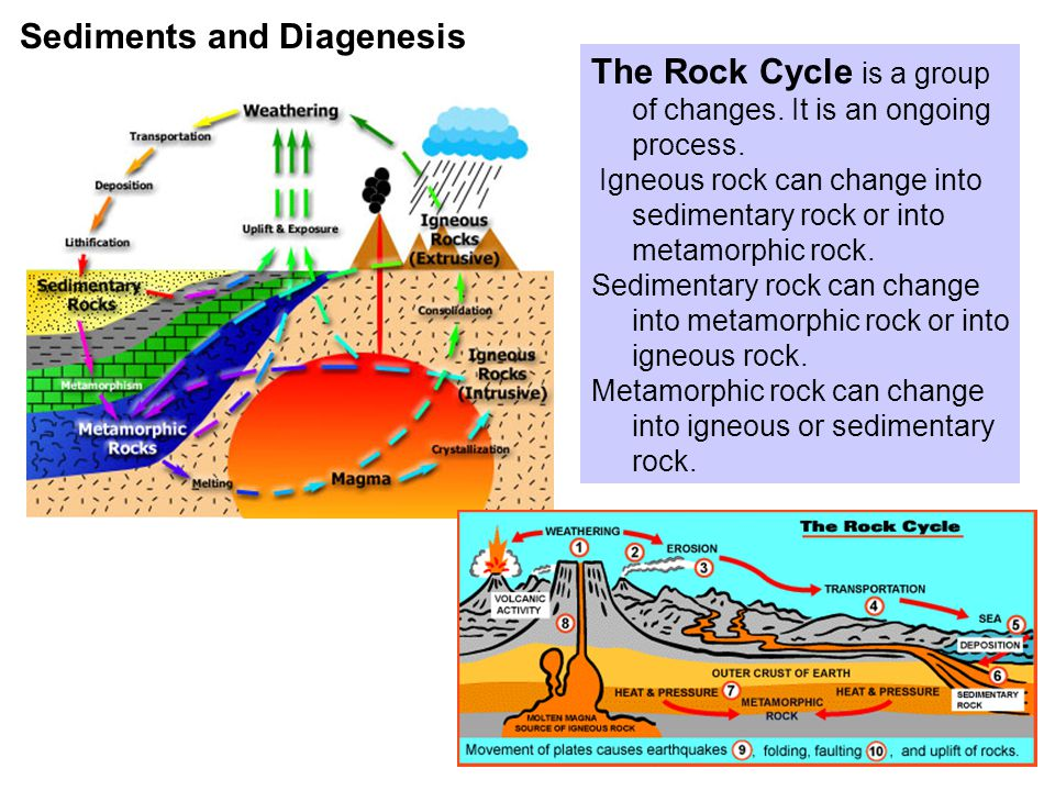 Sediments and Diagenesis The Rock Cycle is a group of changes.