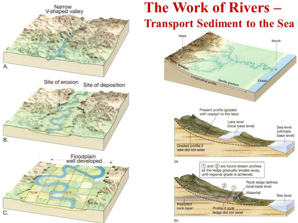 The Work of Rivers – Transport Sediment to the Sea