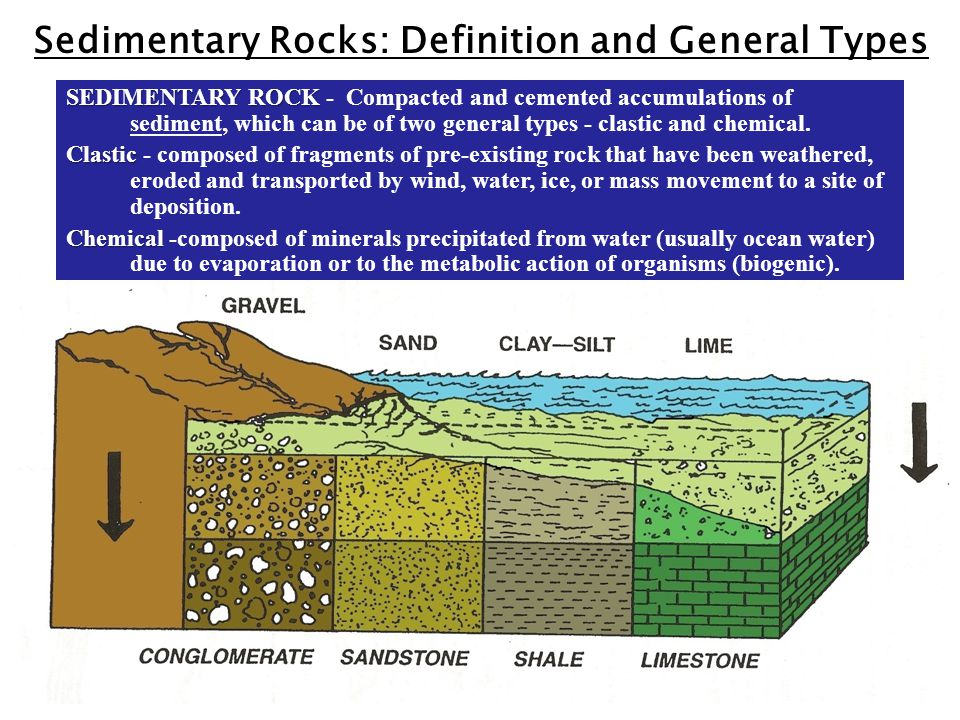 Sedimentary Rocks: Definition and General Types Sediment Sedimentary Rock SEDIMENTARY ROCK SEDIMENTARY ROCK - Compacted and cemented accumulations of sediment, which can be of two general types - clastic and chemical.