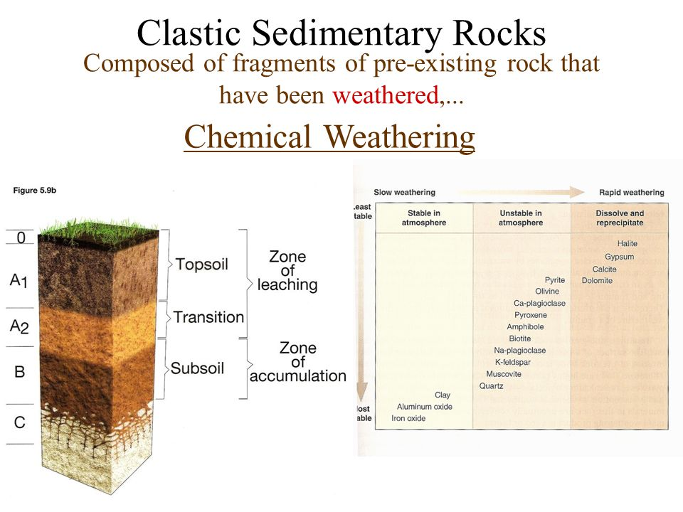 Chemical Weathering Clastic Sedimentary Rocks Composed of fragments of pre-existing rock that have been weathered,...