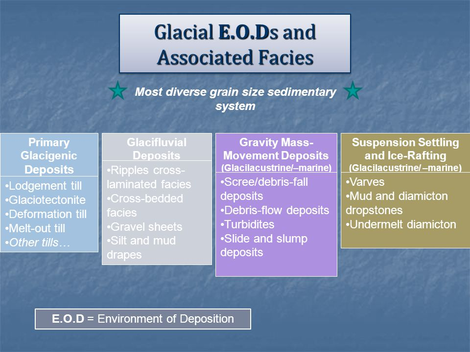 Glacial E.O.Ds and Associated Facies Primary Glacigenic Deposits (Ice-Contact Zone) Lodgement till Glaciotectonite Deformation till Melt-out till Othe