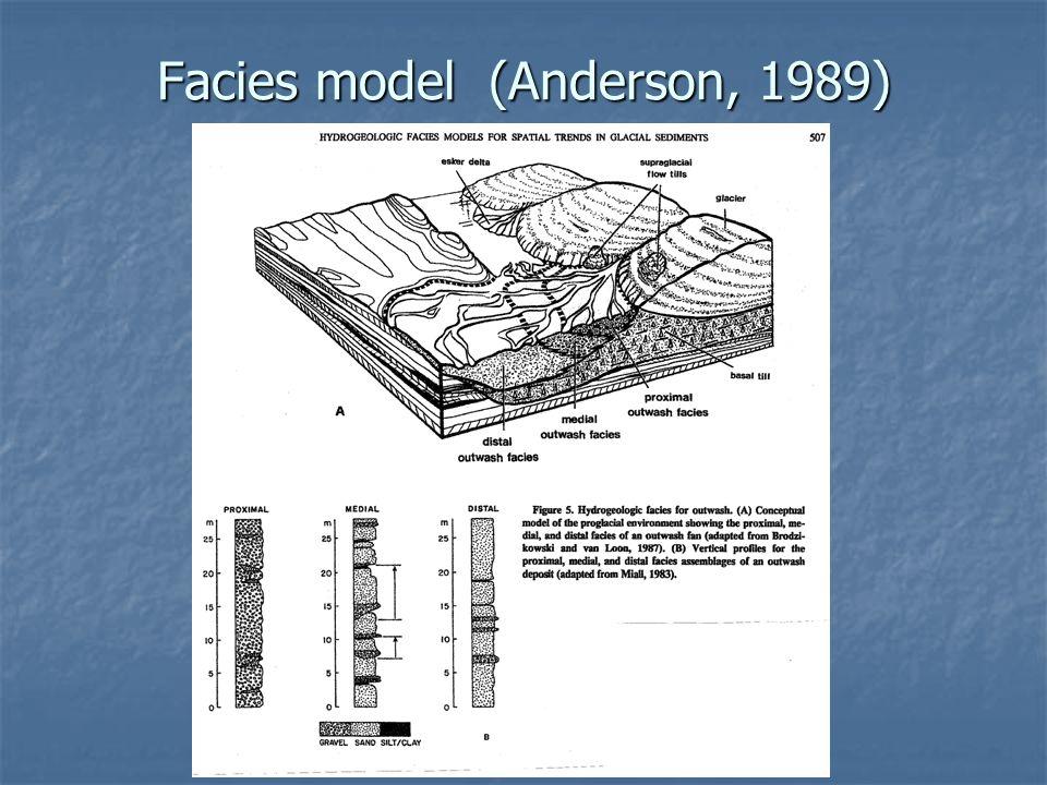 Facies model (Anderson, 1989)