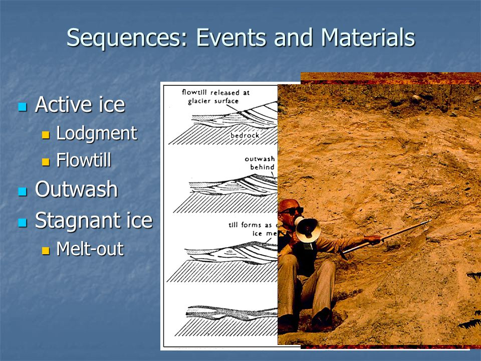 Sequences: Events and Materials Active ice Active ice Lodgment Lodgment Flowtill Flowtill Outwash Outwash Stagnant ice Stagnant ice Melt-out Melt-out