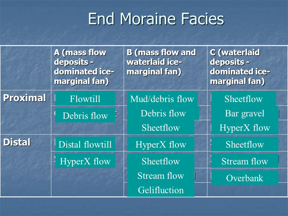 End Moraine Facies A (mass flow deposits - dominated ice- marginal fan) B (mass flow and waterlaid ice- marginal fan) C (waterlaid deposits - dominate