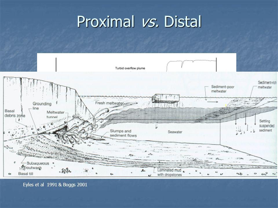 Proximal vs. Distal Eyles et al 1991 & Boggs 2001