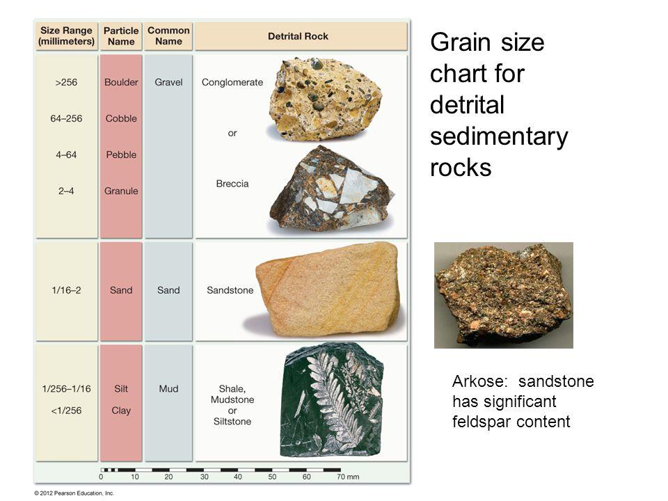 Grain size chart for detrital sedimentary rocks Arkose: sandstone has significant feldspar content