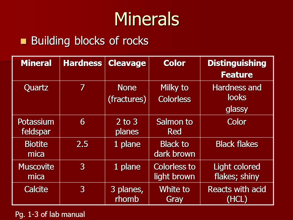Minerals Building blocks of rocks Building blocks of rocks MineralHardnessCleavageColorDistinguishingFeature Quartz7None(fractures) Milky to Colorless