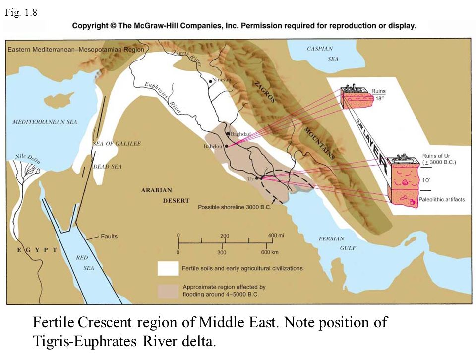 Fig. 1.8 Fertile Crescent region of Middle East. Note position of Tigris-Euphrates River delta.