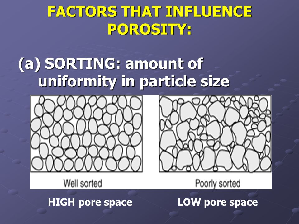 FACTORS THAT INFLUENCE POROSITY: (a) SORTING: amount of uniformity in particle size HIGH pore spaceLOW pore space