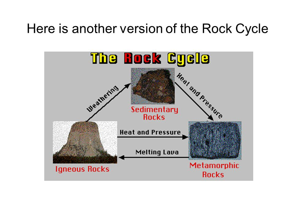 Here is another version of the Rock Cycle