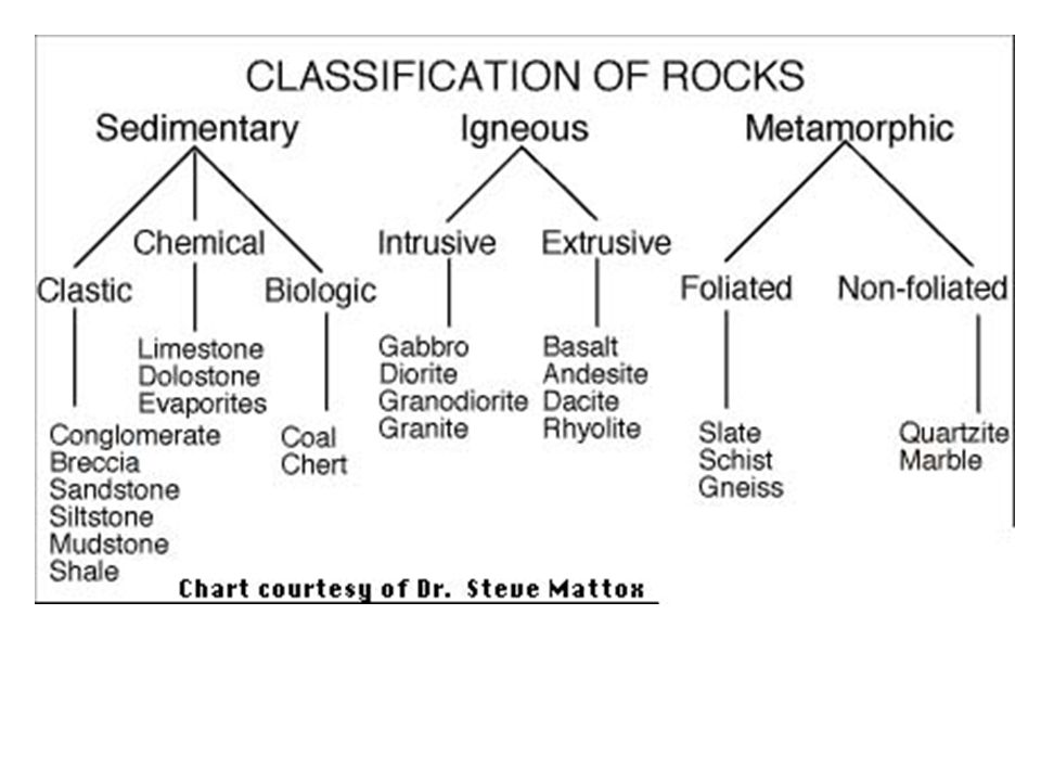 IGNEOUS ROCKS Form by solidification (crystallization) of melted minerals At the surface, LAVA hardens to form EXTRUSIVE rocks with tiny (FINE- GRAINED) crystals or GLASSY (no crystal) TEXTURES Beneath the surface, MAGMA hardens to form INTRUSIVE rocks with easily visible (COARSE-GRAINED) crystal texture.