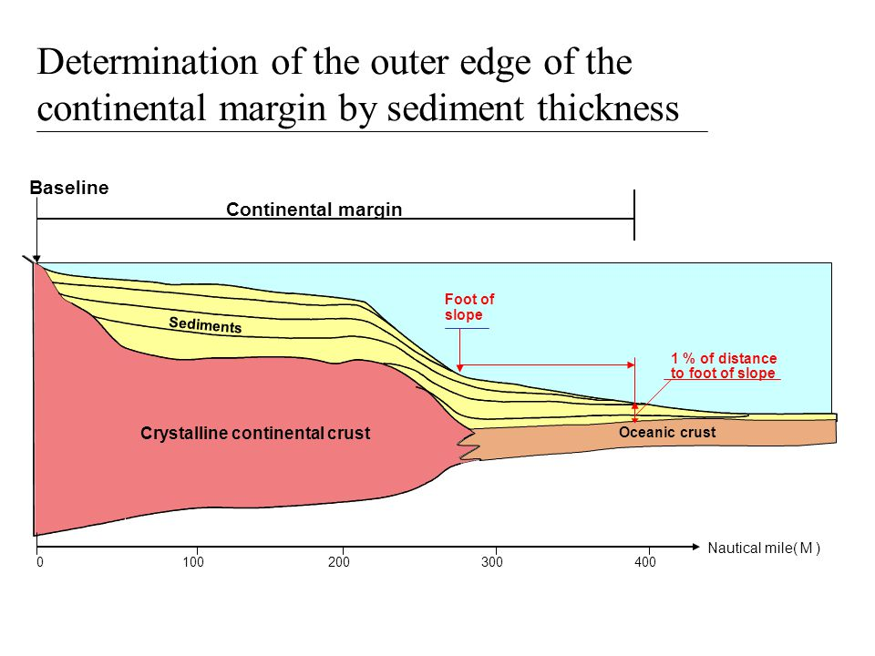 1002003004000 Baseline Sediments Nautical mile( M ) Oceanic crust Crystalline continental crust Foot of slope 1 % of distance to foot of slope Determination of the outer edge of the continental margin by sediment thickness Continental margin